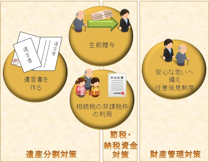 相続対策 3つの視点 | 遺産分割対策・節税納税資金対策・財産管理対策