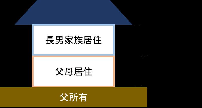 二世帯住宅事例1
