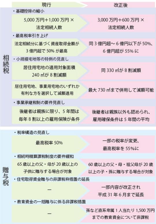 相続税と贈与税の改正ポイント
